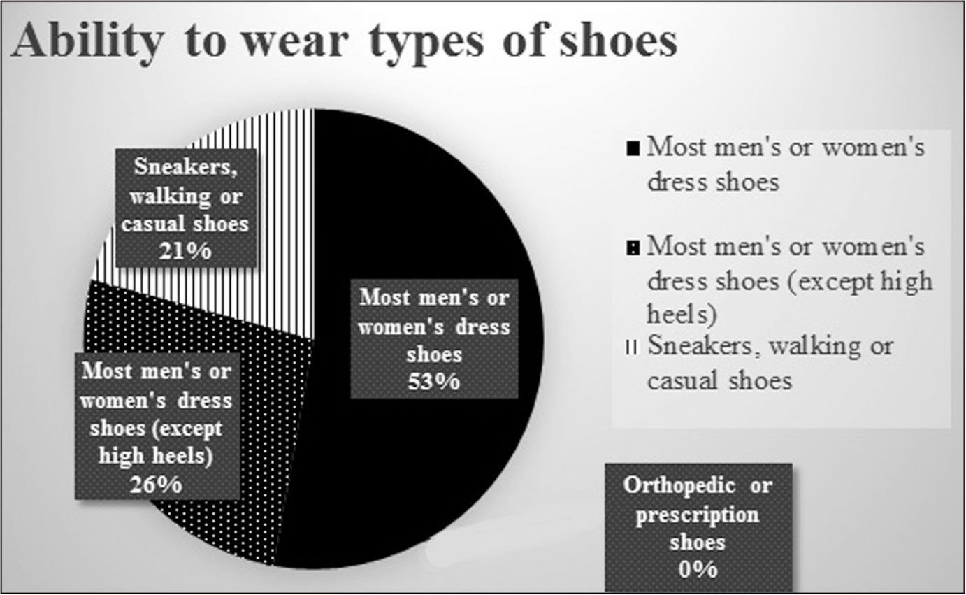 Types of shoe that patients could wear comfortably. Light gray represents the shoe modification group. Dark gray represents the shoe immobilization group. No significant difference was found between groups (P=.96).