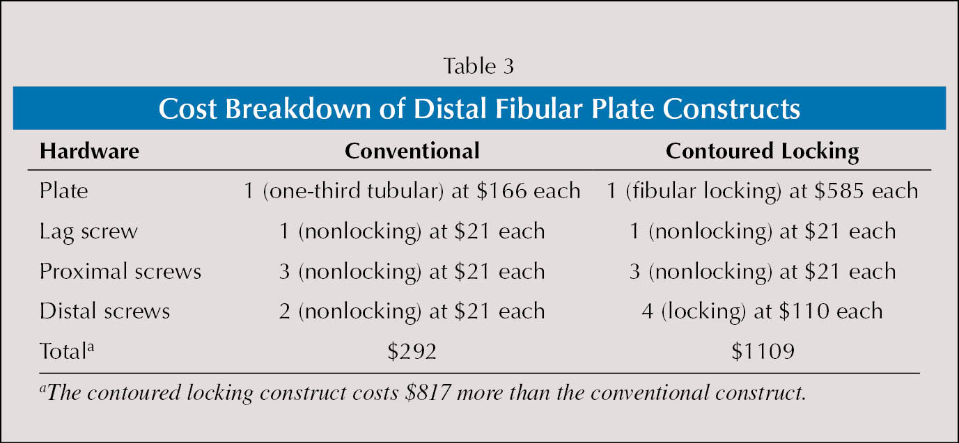 Cost Breakdown of Distal Fibular Plate Constructs
