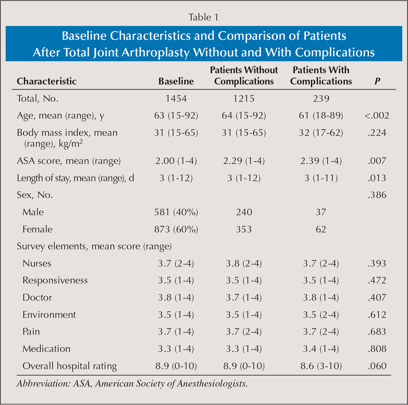Baseline Characteristics and Comparison of Patients After Total Joint Arthroplasty Without and With Complications