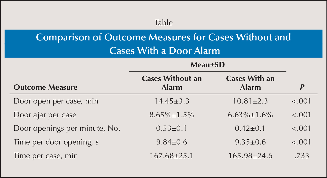 Comparison of Outcome Measures for Cases Without and Cases With a Door Alarm