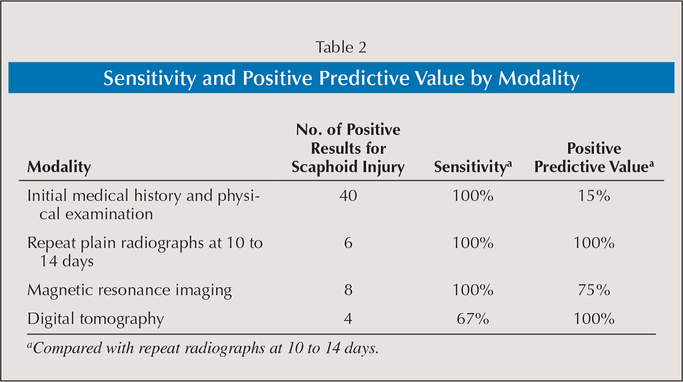 Sensitivity and Positive Predictive Value by Modality