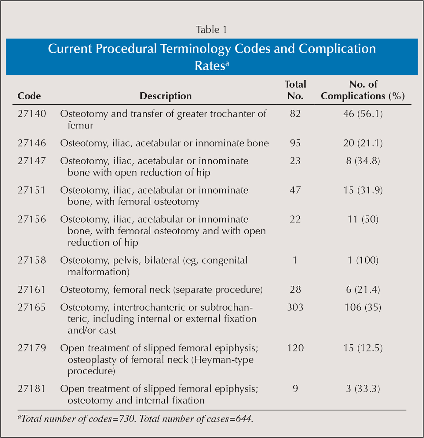 Incidence and Complications of Open Hip Preservation Surgery: An