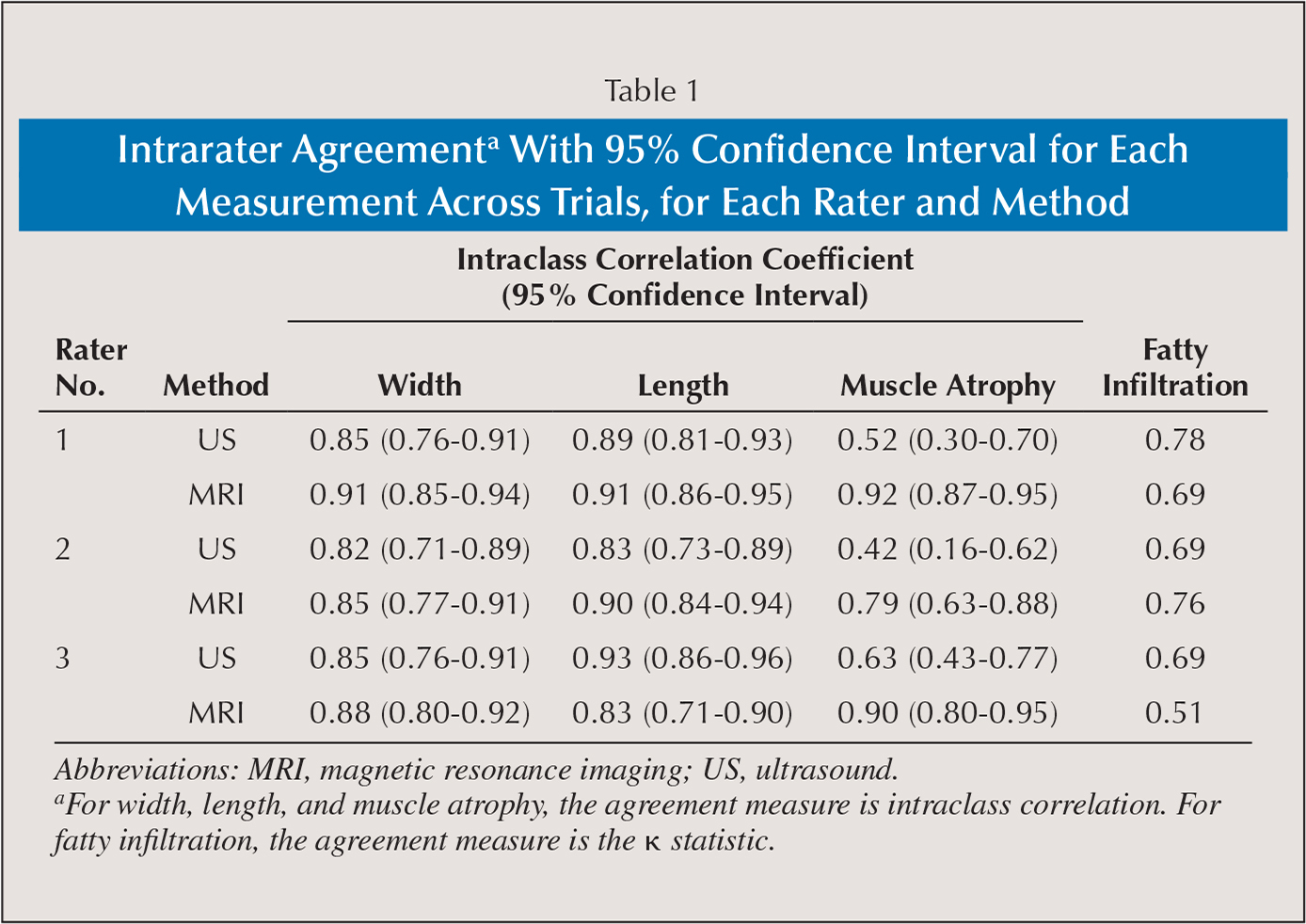 Characterization of rotator cuff tears ultrasound versus for Z table 99 confidence