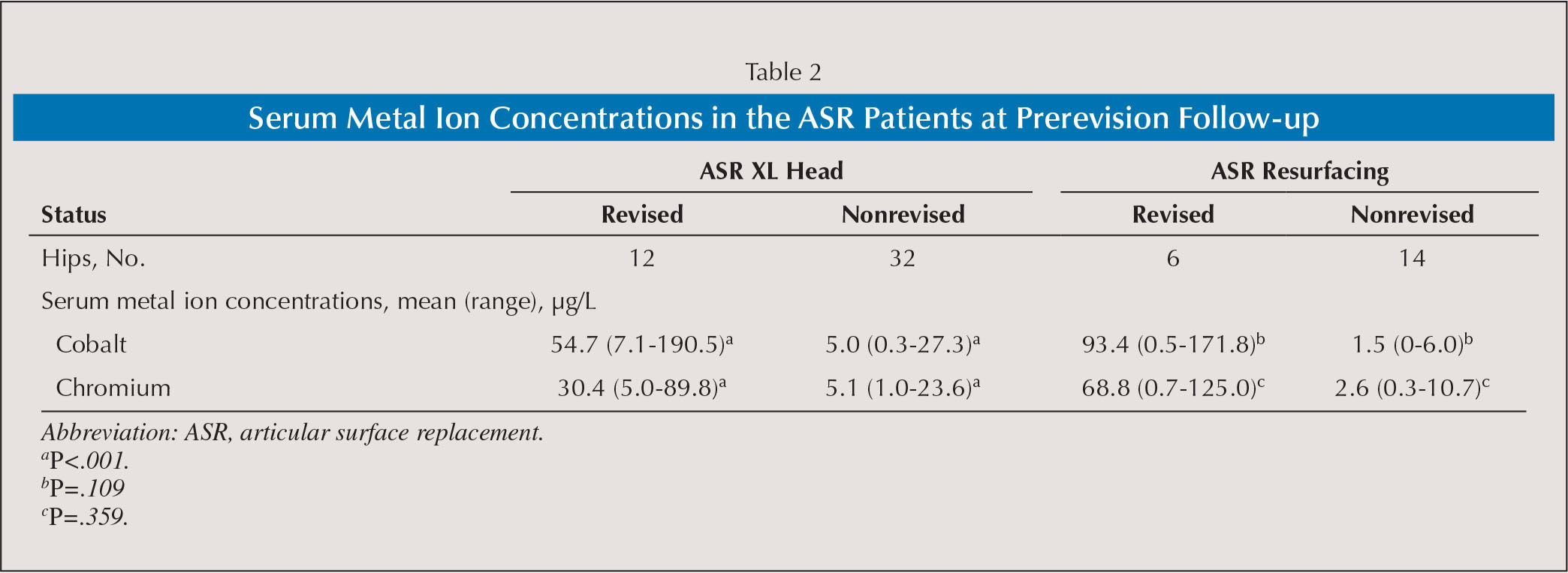 Serum Metal Ion Concentrations in the ASR Patients at Prerevision Follow-up