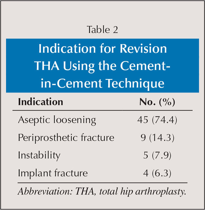 Indication for Revision THA Using the Cement-in-Cement Technique