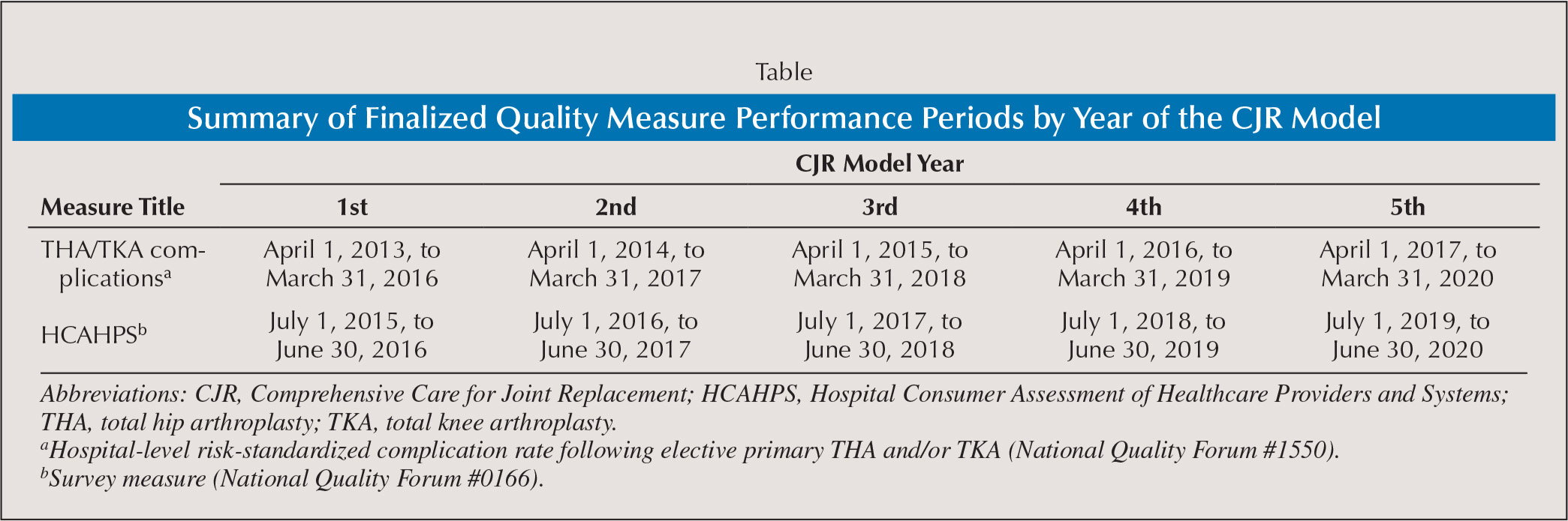 Medical abbreviations tha - Summary Of Finalized Quality Measure Performance Periods By Year Of The Cjr Model