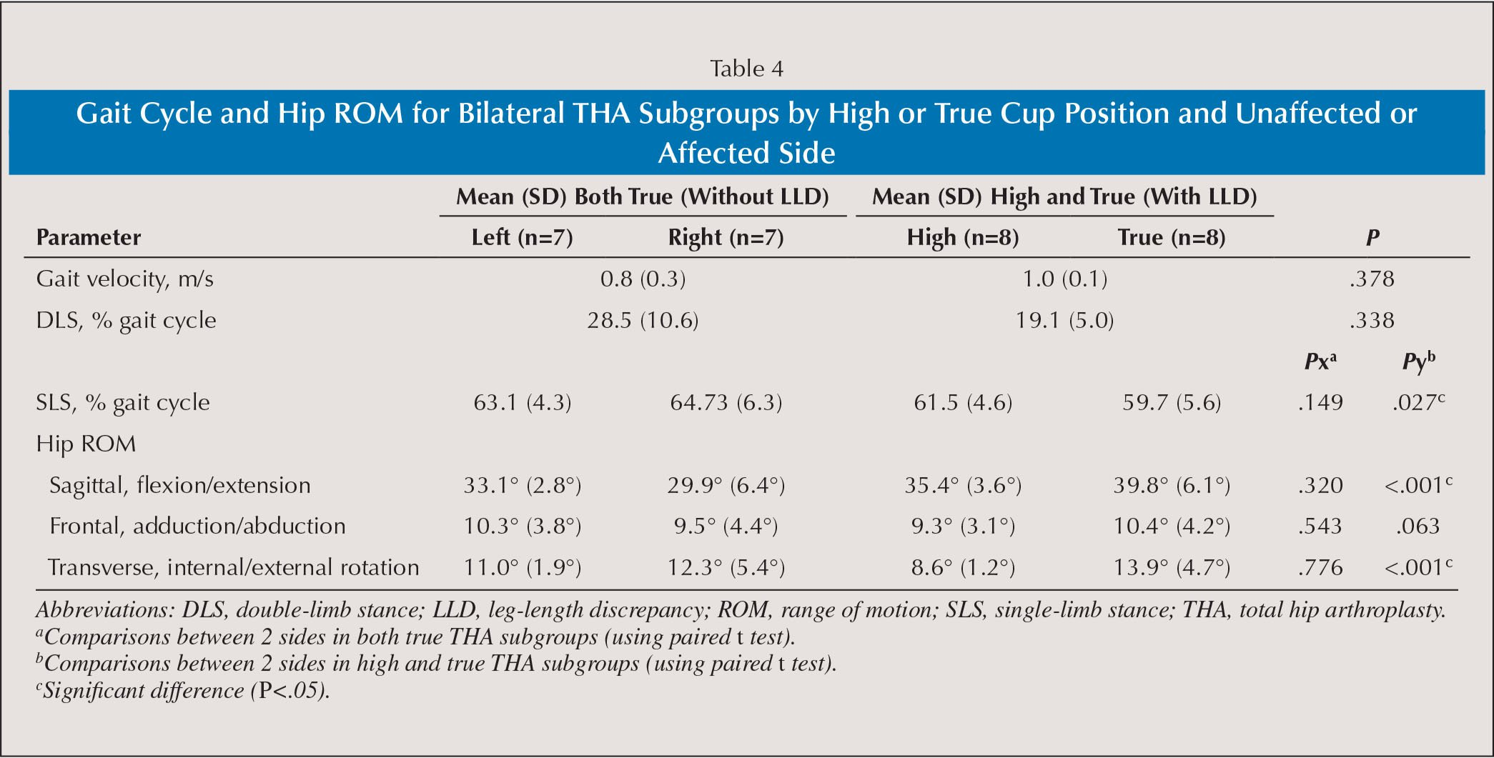 Gait Cycle and Hip ROM for Bilateral THA Subgroups by High or True Cup Position and Unaffected or Affected Side