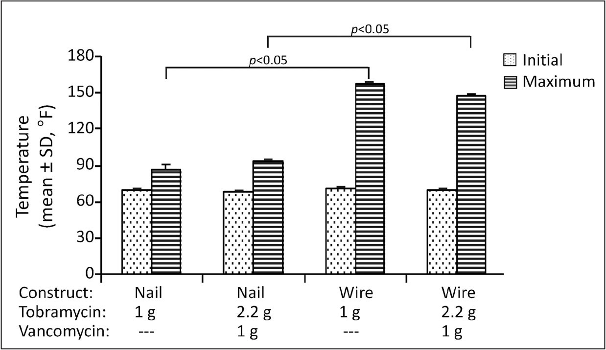 Initial and maximum curing temperatures of cement on interlocking nail or guidewire constructs.