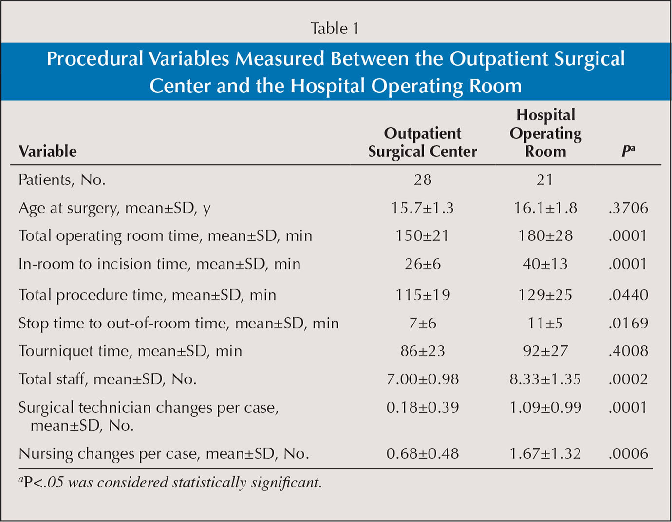 Procedural Variables Measured Between the Outpatient Surgical Center and the Hospital Operating Room