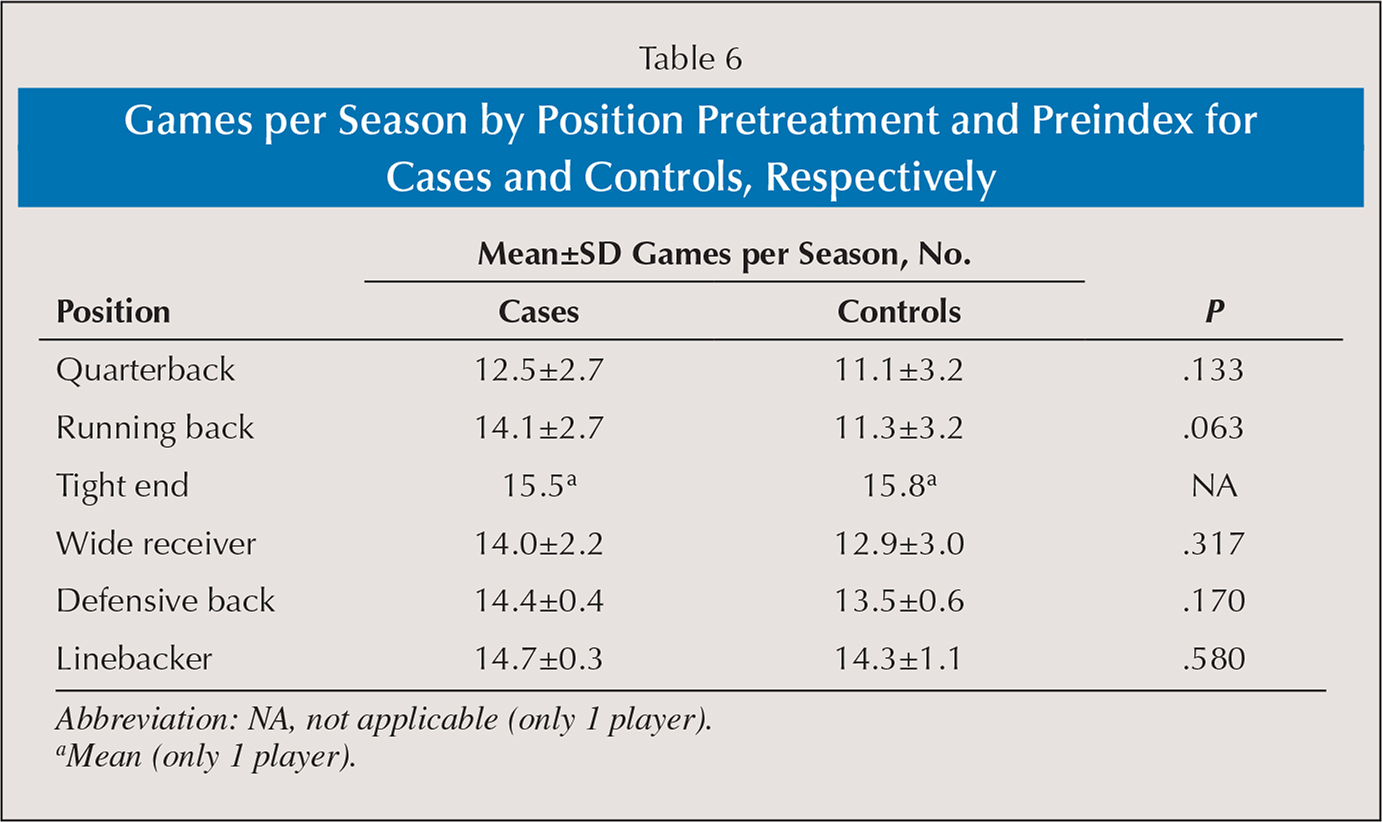 Games per Season by Position Pretreatment and Preindex for Cases and Controls, Respectively