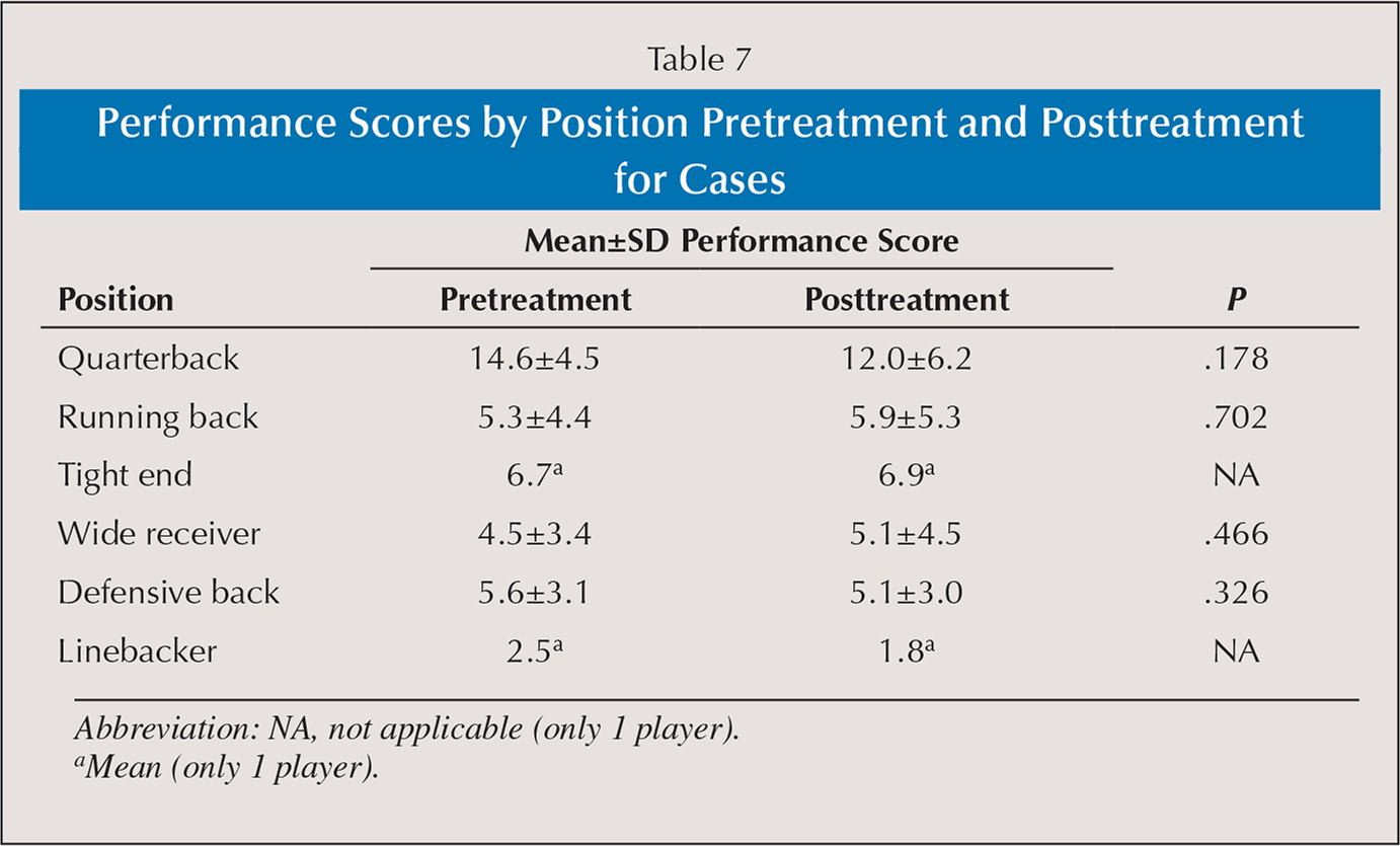 Performance Scores by Position Pretreatment and Posttreatment for Cases