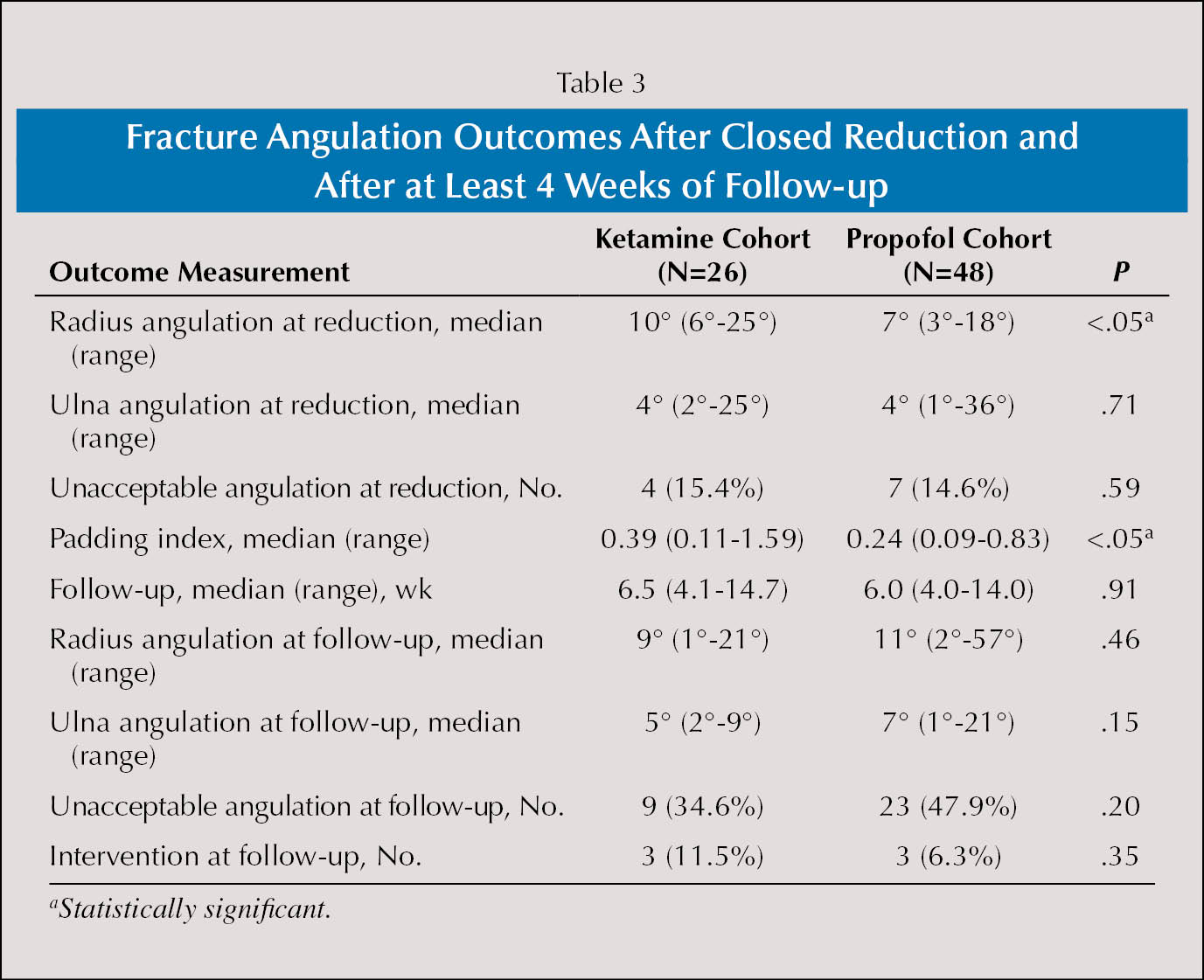Fracture Angulation Outcomes After Closed Reduction and After at Least 4 Weeks of Follow-up