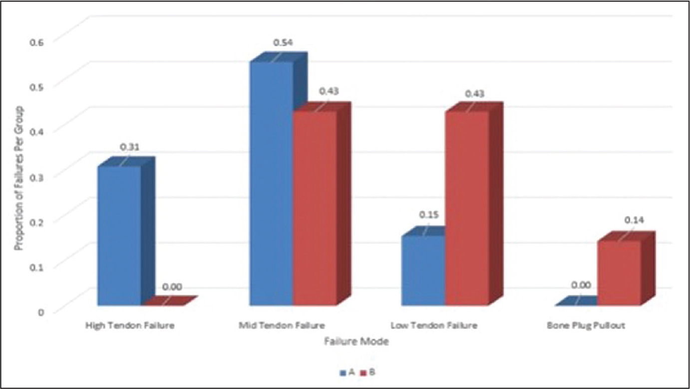 Graph showing the proportion of failure modes by group (high tendon, mid tendon, low tendon, bone plug). Group A failures are depicted in blue. Group B failures are depicted in red.