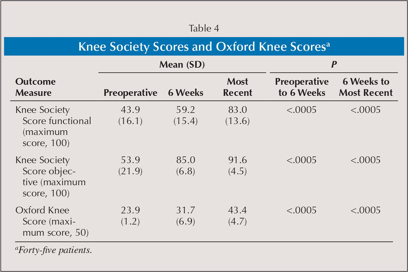 Knee Society Scores and Oxford Knee Scoresa