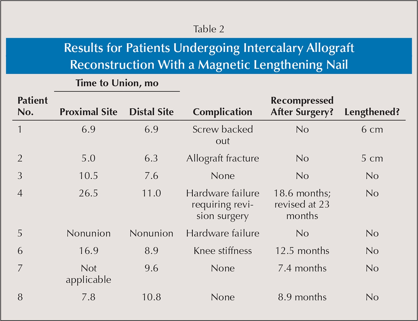 Results for Patients Undergoing Intercalary Allograft Reconstruction With a Magnetic Lengthening Nail
