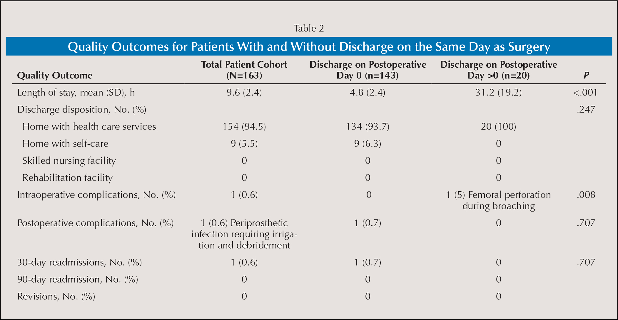 Quality Outcomes for Patients With and Without Discharge on the Same Day as Surgery