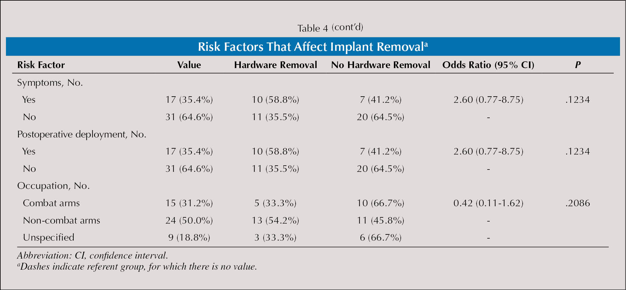 Risk Factors That Affect Implant Removala