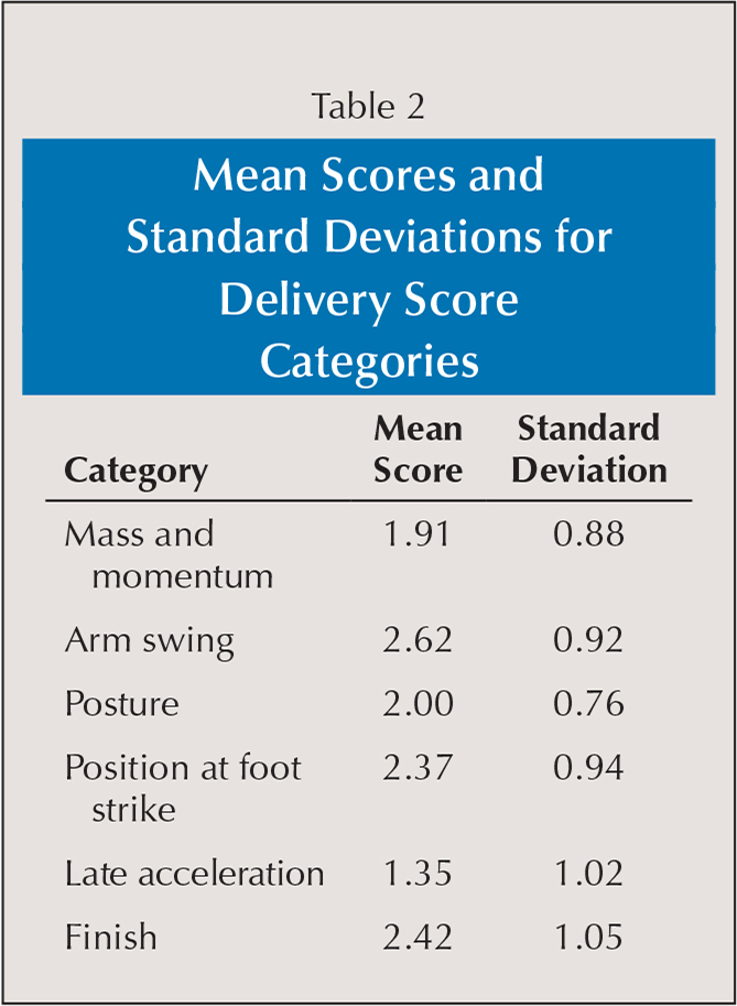 Mean Scores and Standard Deviations for Delivery Score Categories