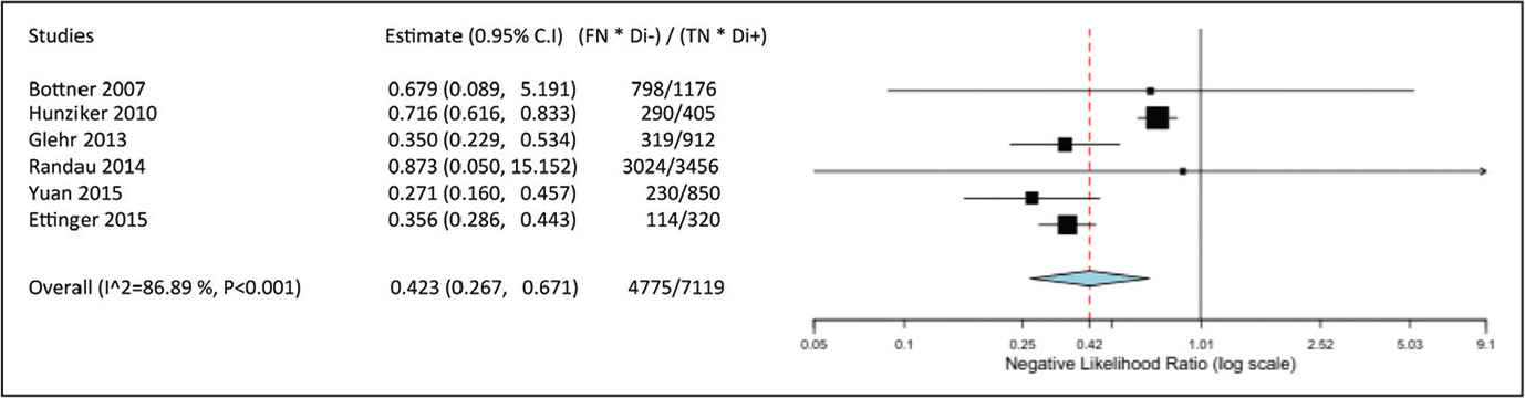 Data from each study regarding negative likelihood ratio of procalcitonin and the pooled negative likelihood ratio of the studies. The pooled negative likelihood ratio was 0.423 (95% confidence interval [CI], 0.267–0.671; P<.001). Abbreviations: Di−, disease absent; Di+, disease present; FN, false negative; TN, true negative.
