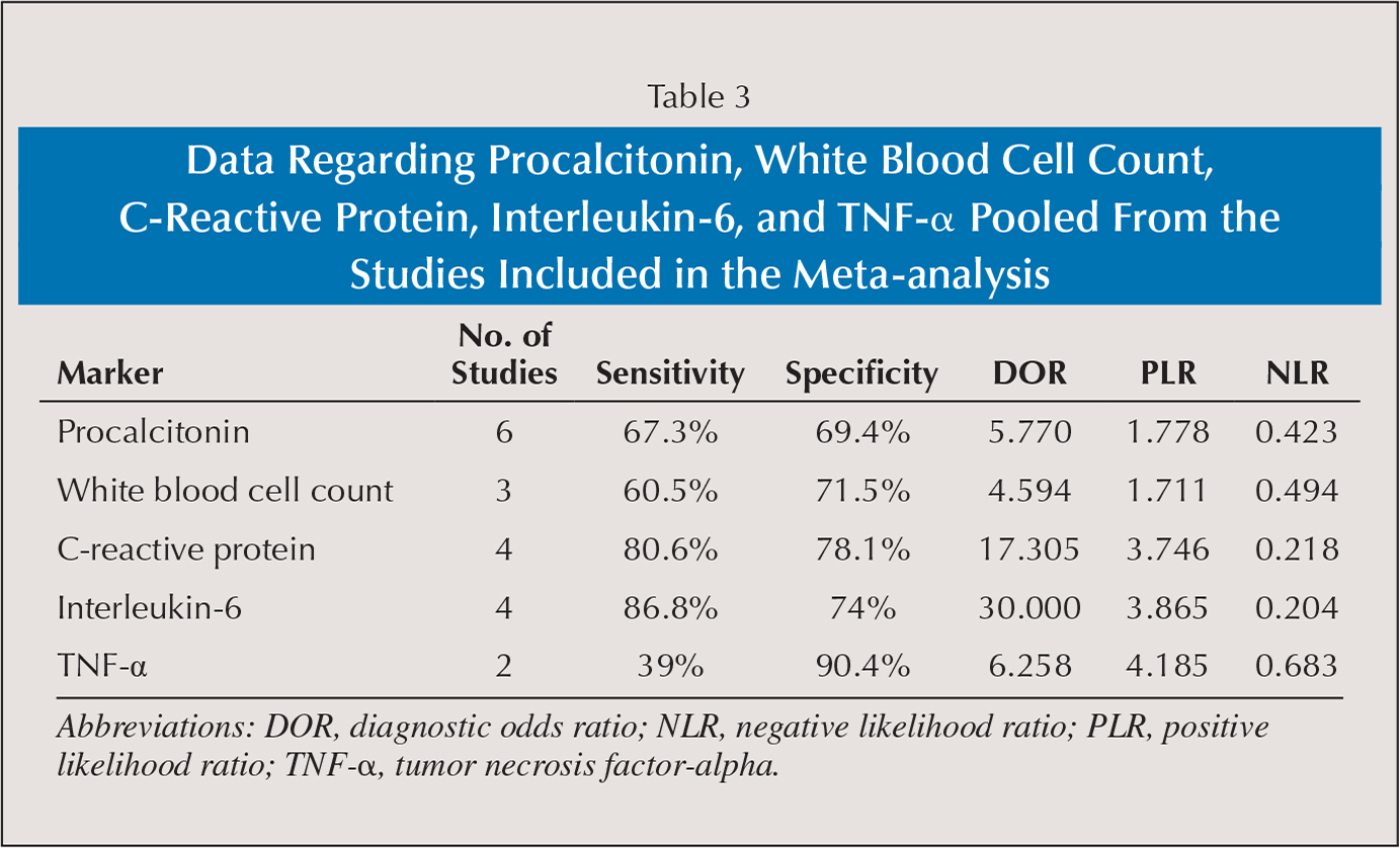 Data Regarding Procalcitonin, White Blood Cell Count, C-Reactive Protein, Interleukin-6, and TNF-α Pooled From the Studies Included in the Meta-analysis