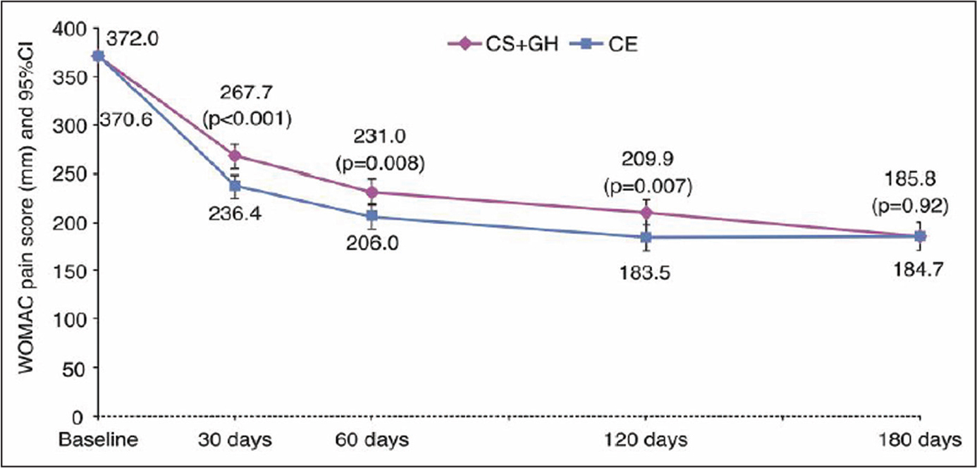 At 6 months, the Multicentre Osteoarthritis interVEntion trial with SYSADOA showed comparable efficacy of the chondroitin sulfate/glucosamine hydrochloride combination (CS+GH) and celecoxib (CE). The P values at 30, 60, and 120 days compare pain with baseline. The P value at 180 days compares efficacy of CS+GH with that of CE. Abbreviations: CI, confidence interval; WOMAC, Western Ontario and McMaster Universities Osteoarthritis Index. [Reproduced from the Annals of the Rheumatic Diseases, Hochberg MC, Martel-Pelletier J, Monfort J, et al, Combined chondroitin sulfate and glucosamine for painful knee osteoarthritis: a multicentre, randomised, double-blind, non-inferiority trial versus celecoxib. 75(1), 37–44, 2016, with permission from BMJ Publishing Group Ltd.]