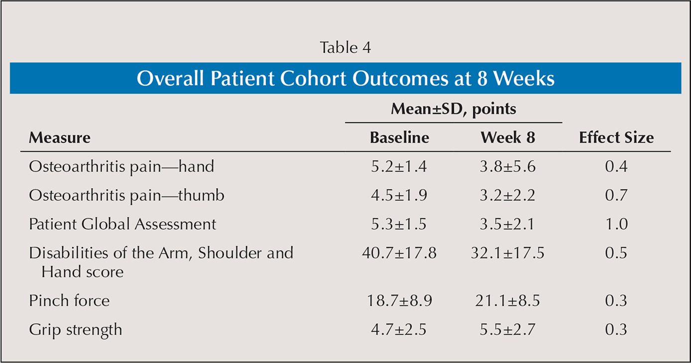 Overall Patient Cohort Outcomes at 8 Weeks