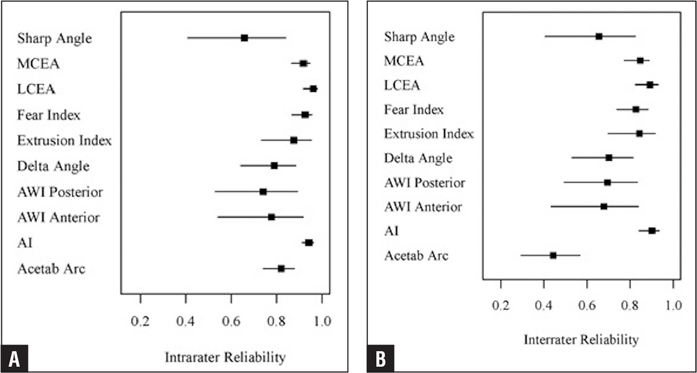 Intrarater (A) and interrater (B) reliabilities of continuous variable measures of acetabular morphology. Abbreviations: AI, acetabular index; AWI, acetabular wall index; Fear, femoro-epiphyseal acetabular roof; LCEA, lateral center-edge angle; MCEA, medial center-edge angle.