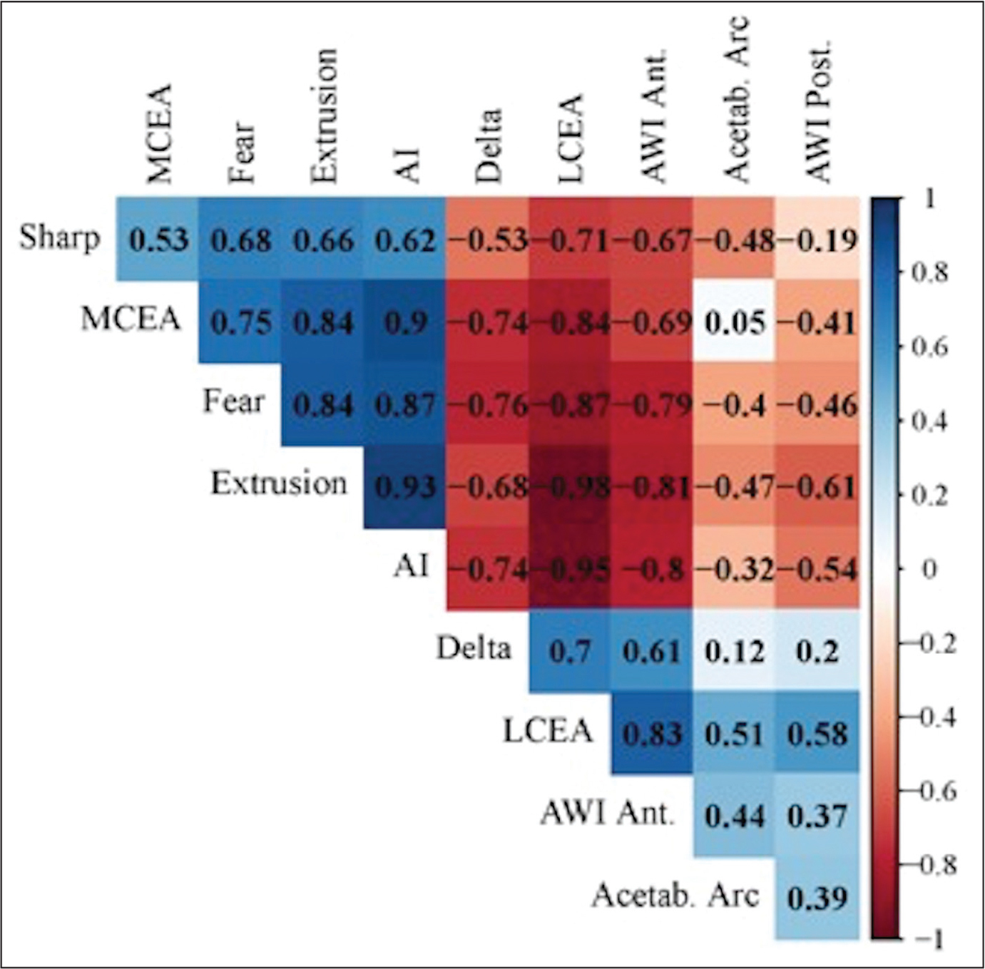Correlation matrix of different measures of acetabular morphology. The key on the right side of the image indicates measures with increasing positive correlation (closer to +1) with a more blue background, those with no correlation with a white background, and those with increasing negative correlation (closer to −1) with a more red background. Abbreviations: AI, acetabular index; Ant, anterior; AWI, acetabular wall index; Fear, femoro-epiphyseal acetabular roof; LCEA, lateral center-edge angle; MCEA, medial center-edge angle; Post, posterior.