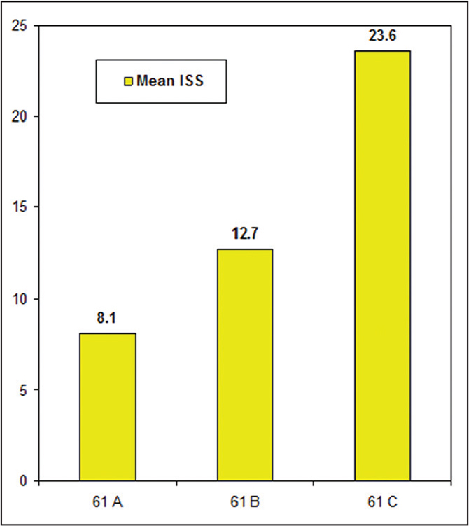 Fracture type and mean Injury Severity Score (ISS).
