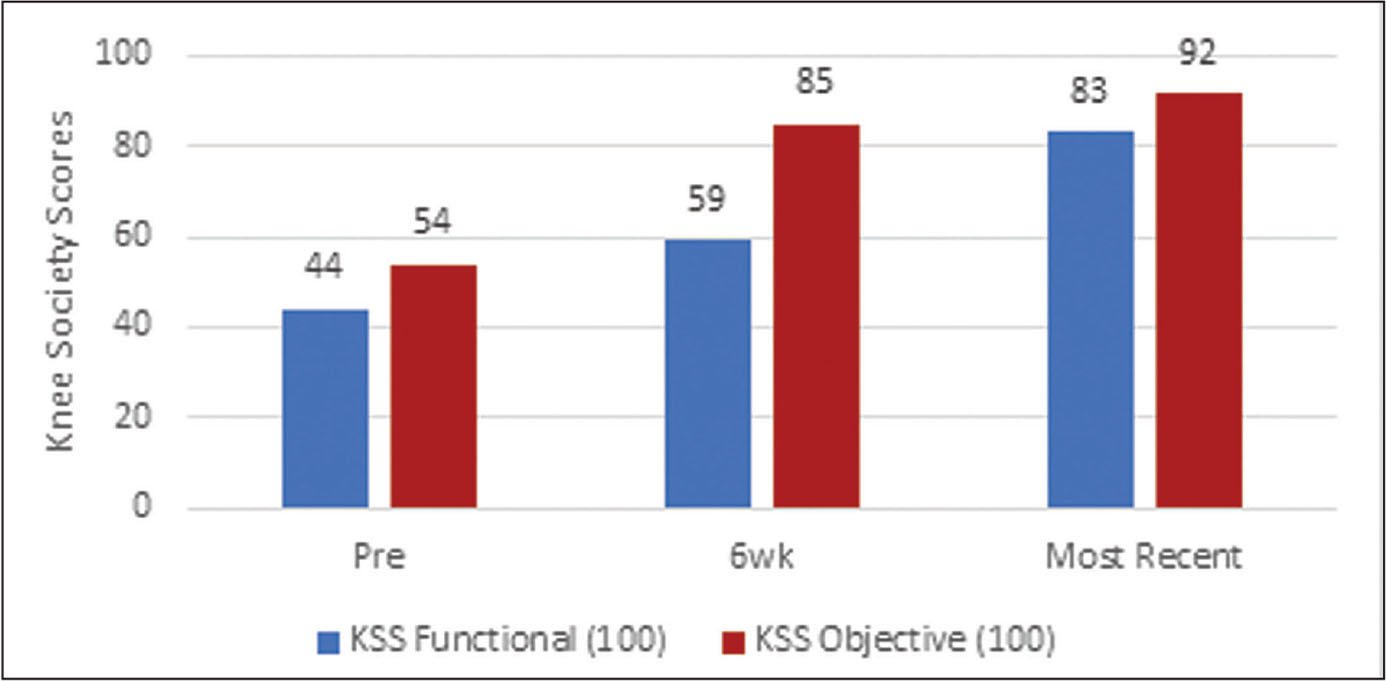 Knee Society Score (KSS) improvement.