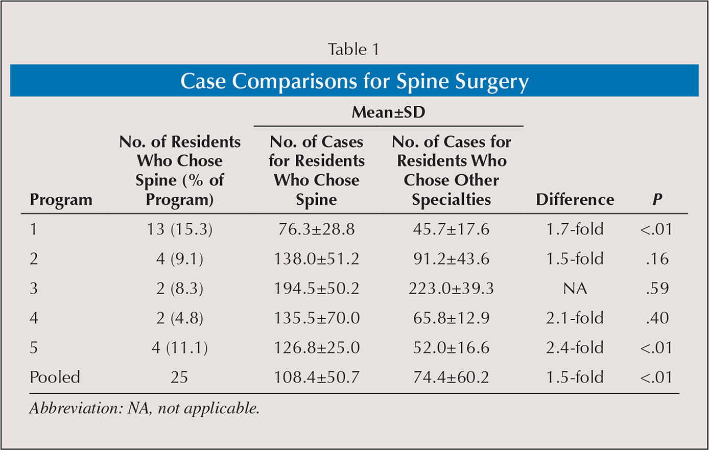 Case Comparisons for Spine Surgery