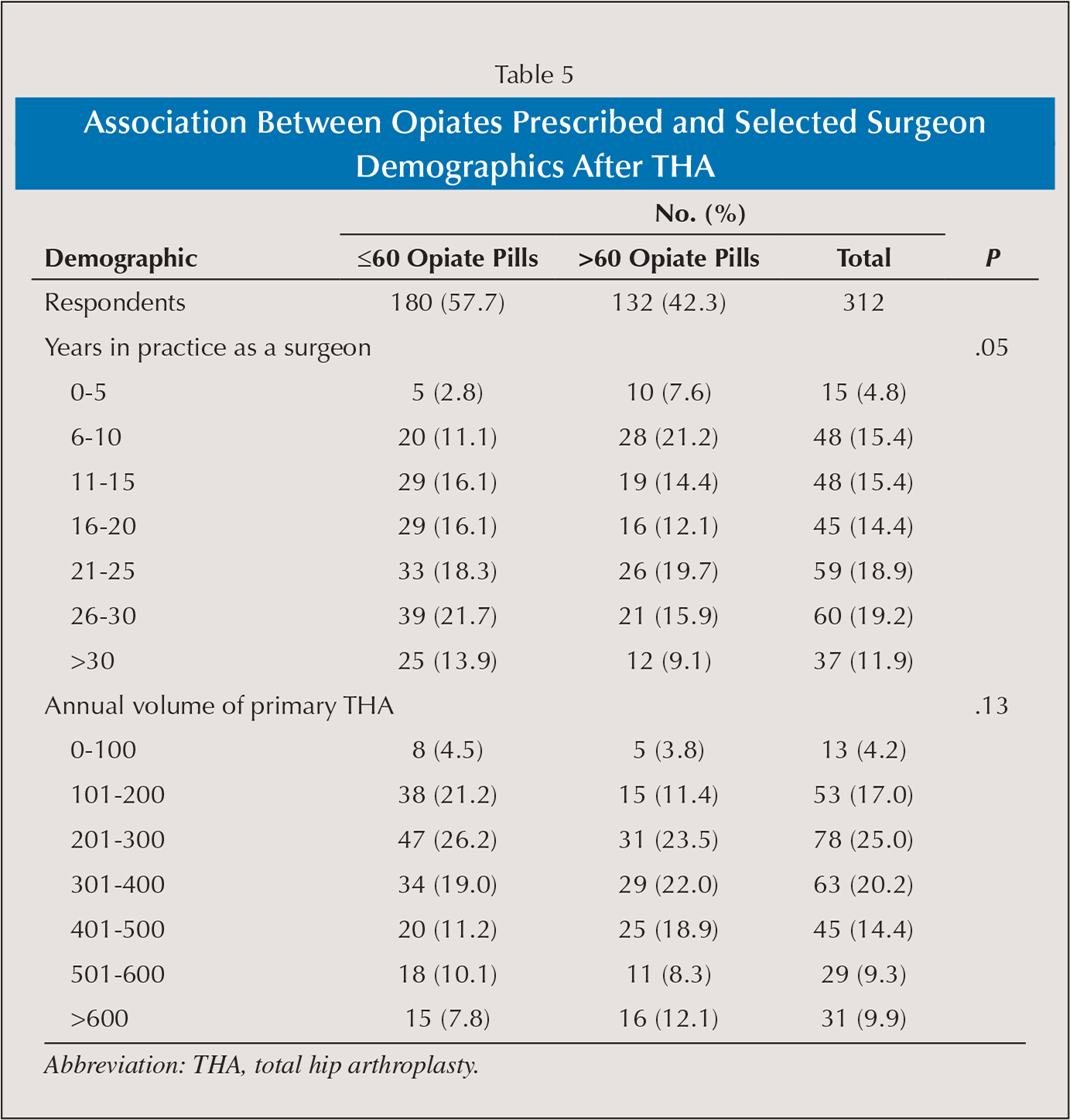 Association Between Opiates Prescribed and Selected Surgeon Demographics After THA