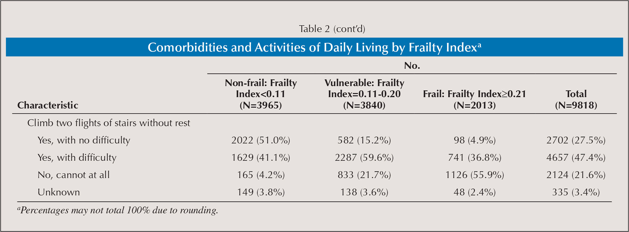 Comorbidities and Activities of Daily Living by Frailty Indexa