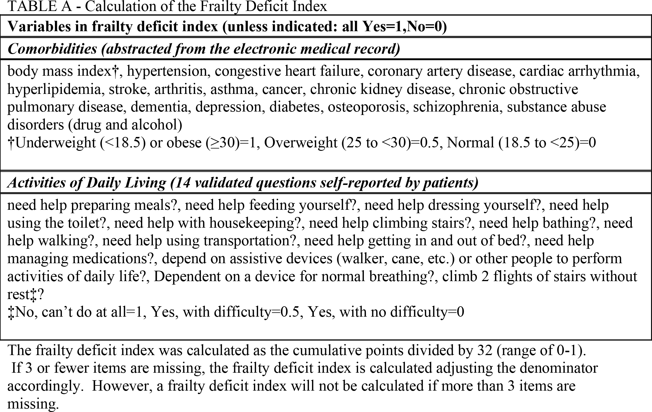 Calculation of the Frailty Deficit Index