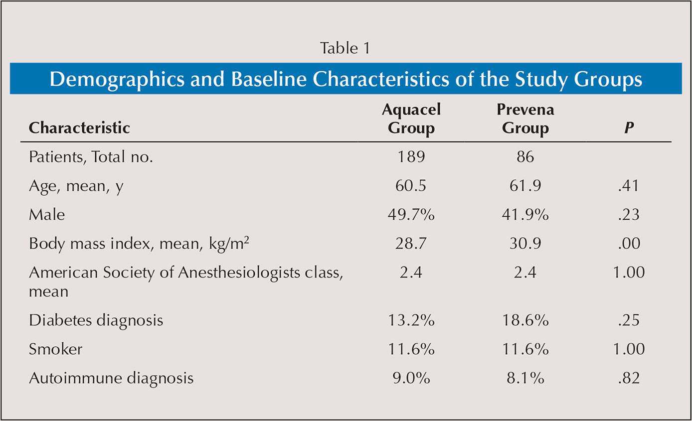 Demographics and Baseline Characteristics of the Study Groups