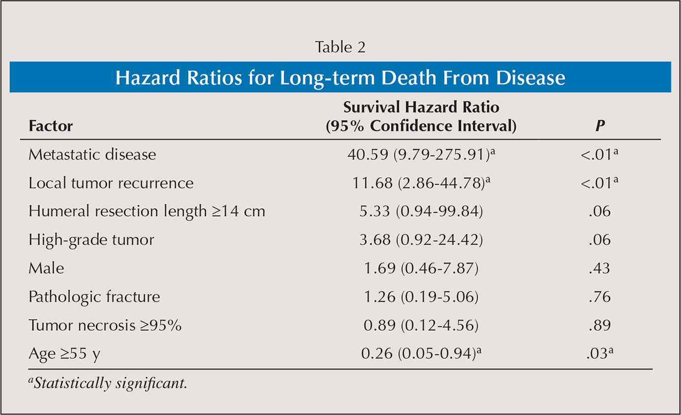 Hazard Ratios for Long-term Death From Disease