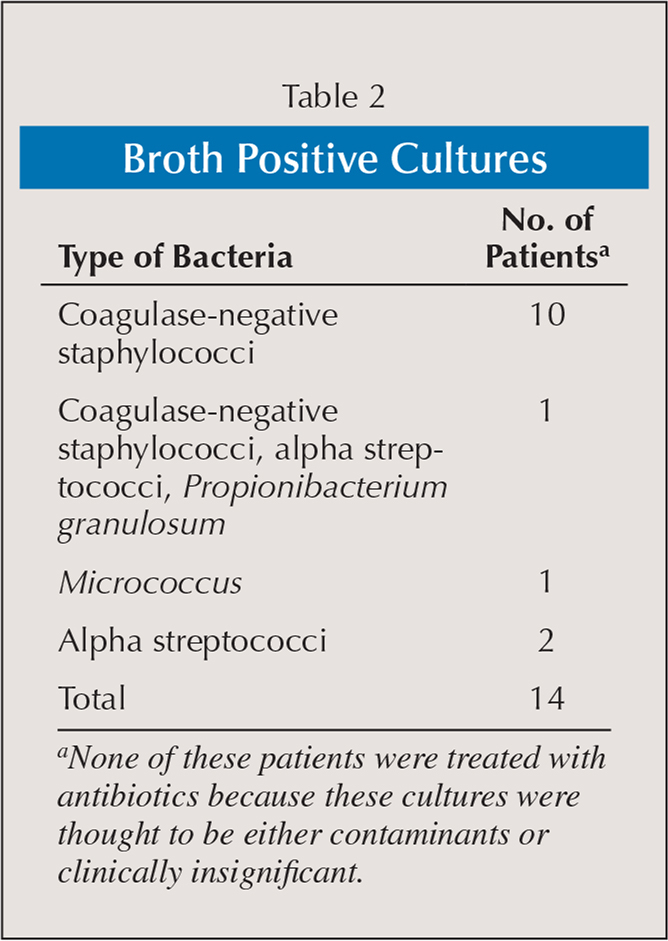 Broth Positive Cultures