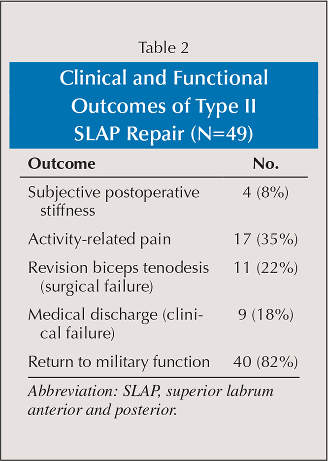 Clinical and Functional Outcomes of Type II SLAP Repair (N=49)