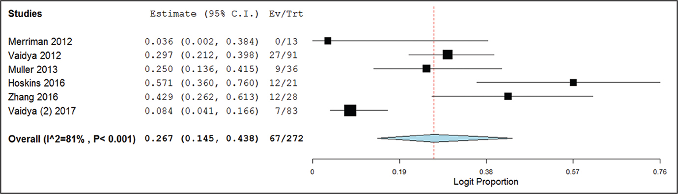 Forest plot of the complication rate meta-analysis for nerve paresthesia. The width of the horizontal line represents the 95% confidence interval (CI) of each study, and the square proportional represents the weight of each study. The rhombus represents the pooled rate and 95% CI.