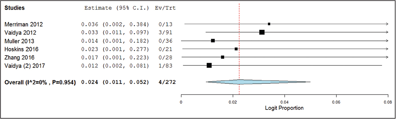 Forest plot of the complication rate meta-analysis for fracture dislocation The width of the horizontal line represents the 95% confidence interval (CI) of each study, and the square proportional represents the weight of each study. The rhombus represents the pooled rate and 95% CI.