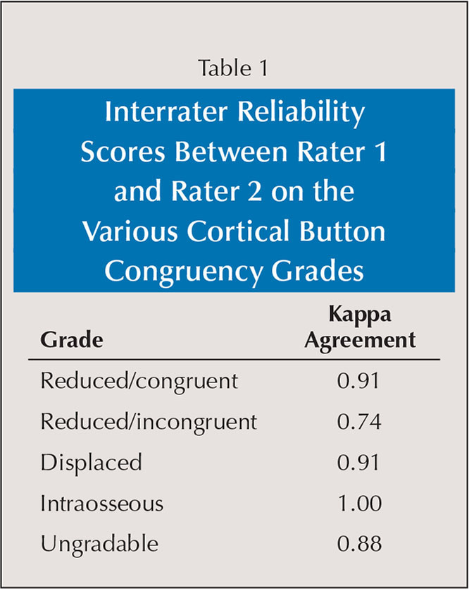 Interrater Reliability Scores Between Rater 1 and Rater 2 on the Various Cortical Button Congruency Grades
