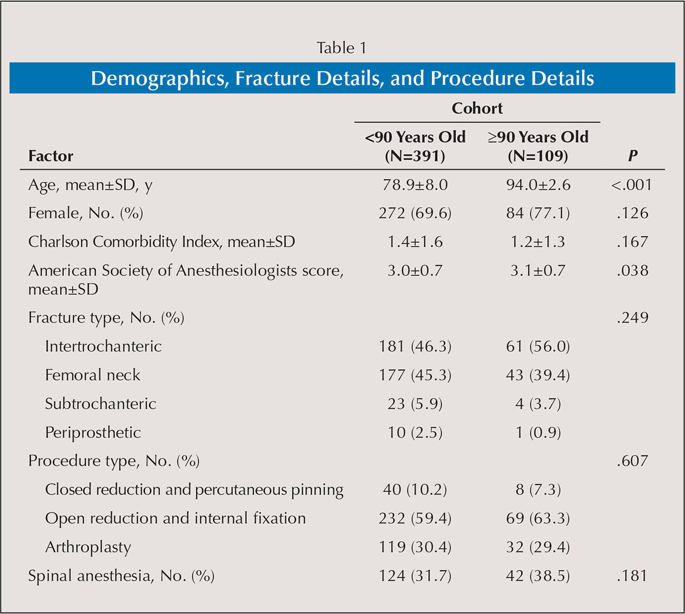 Demographics, Fracture Details, and Procedure Details