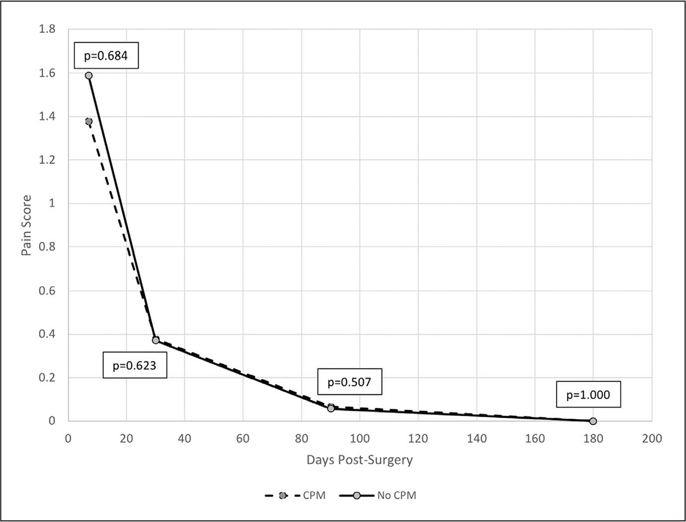 Effect of use of continuous passive motion (CPM) on postoperative pain scores. Values were obtained at physical therapy sessions and represent patient-identified pain levels on a scale of 0 to 10. Mann–Whitney U test found no significant difference between the cohorts at 1 week, 1 month, 3 months, and 6 months (P=.684, .623, .507, and 1.000, respectively).