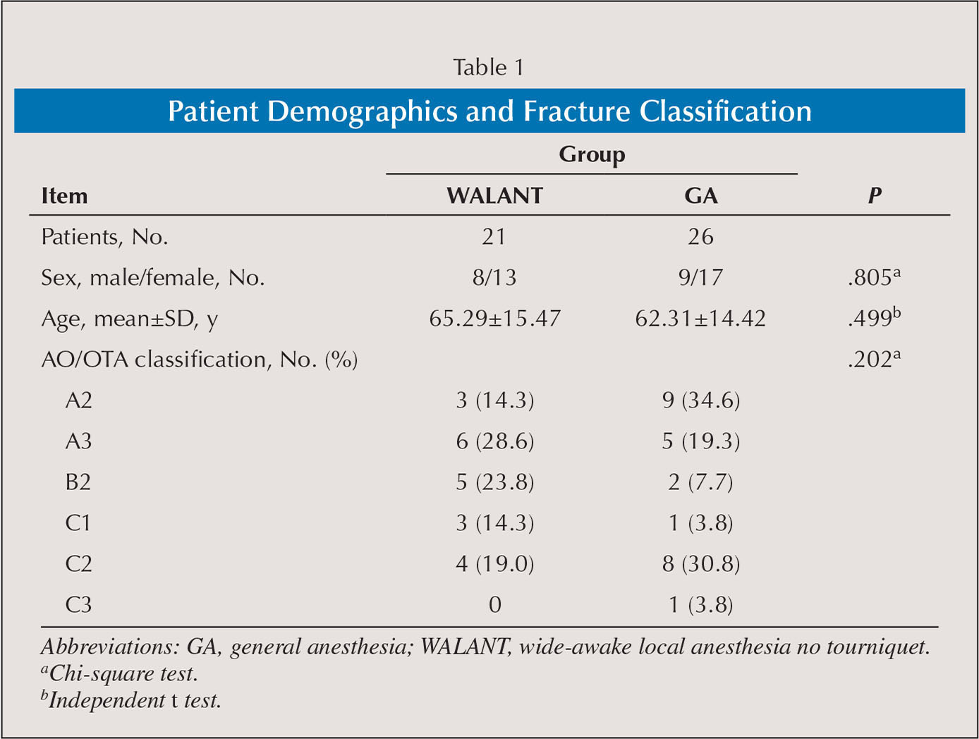 Patient Demographics and Fracture Classification