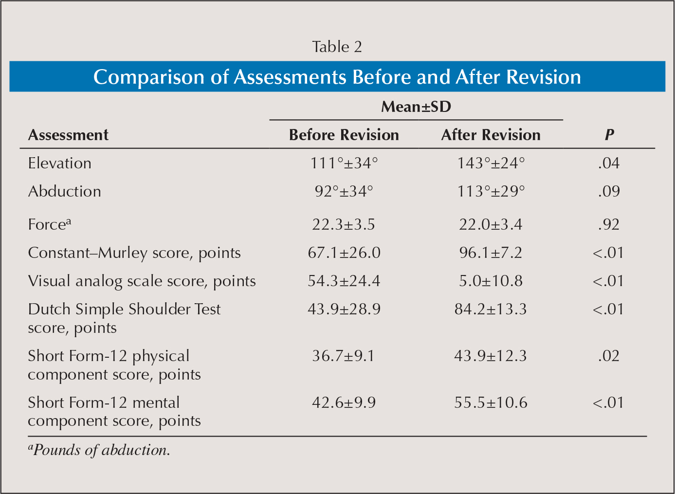 Comparison of Assessments Before and After Revision