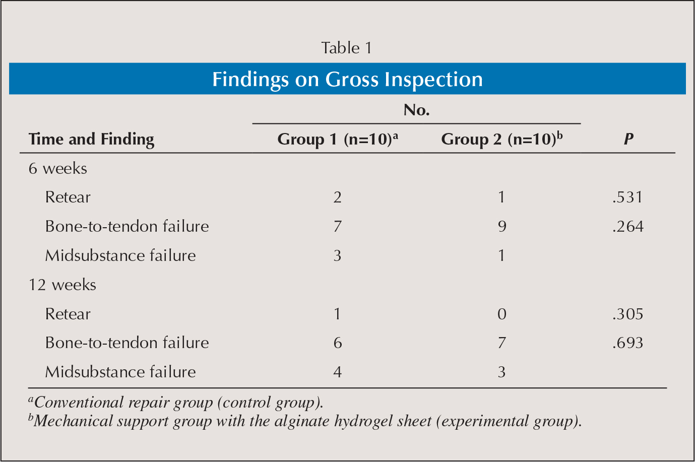 Findings on Gross Inspection