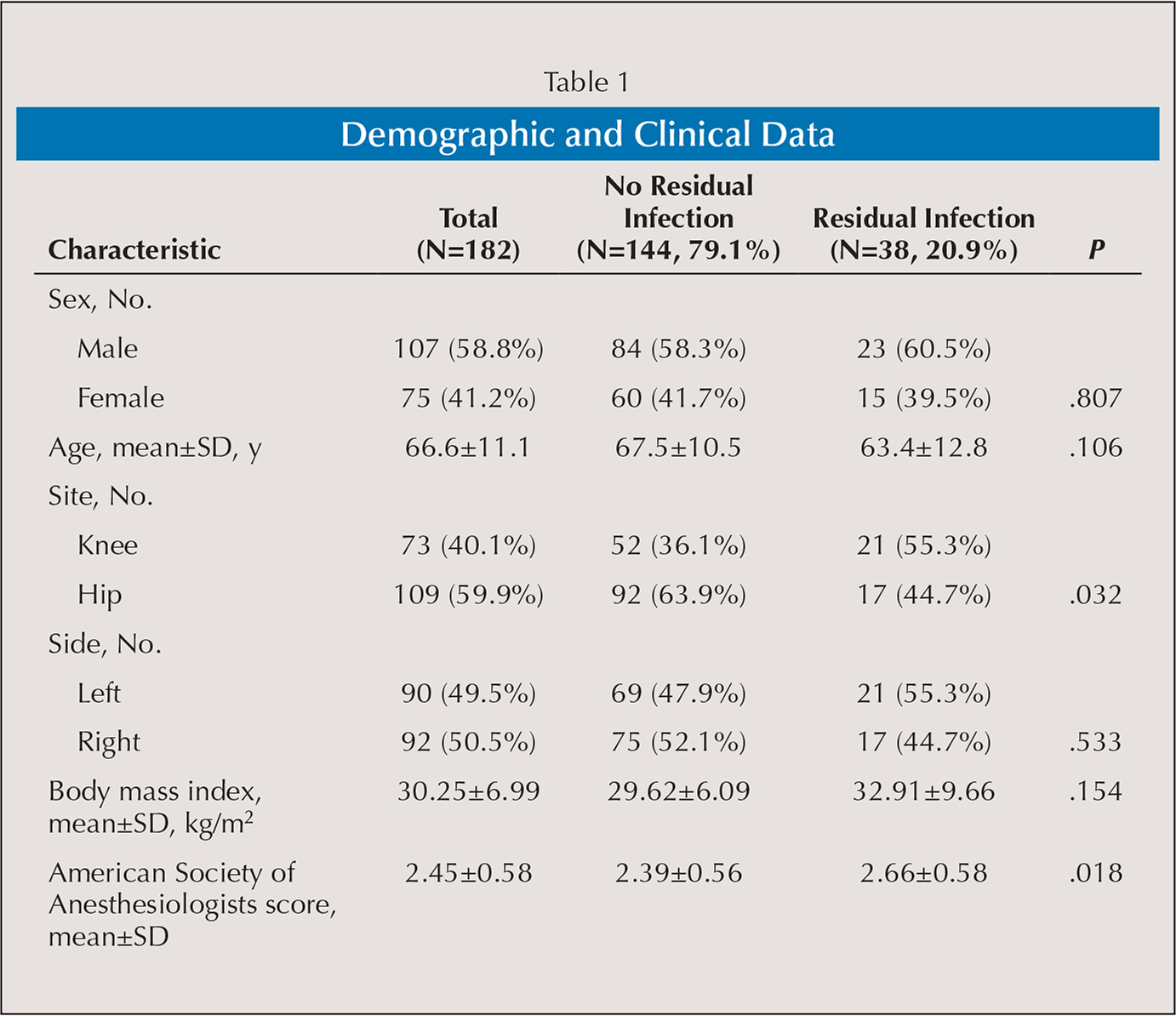 Demographic and Clinical Data