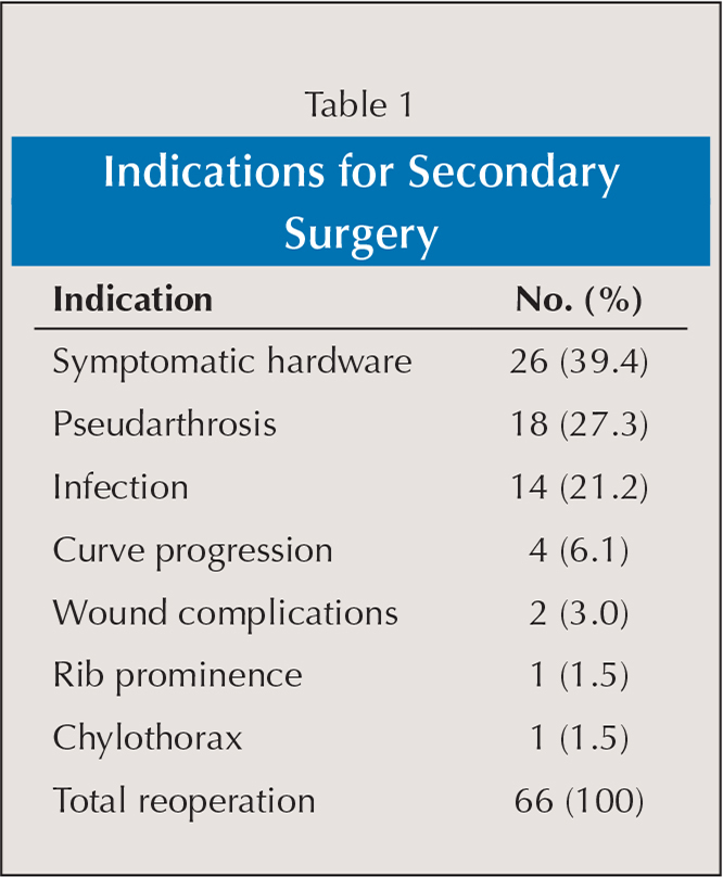 Indications for Secondary Surgery