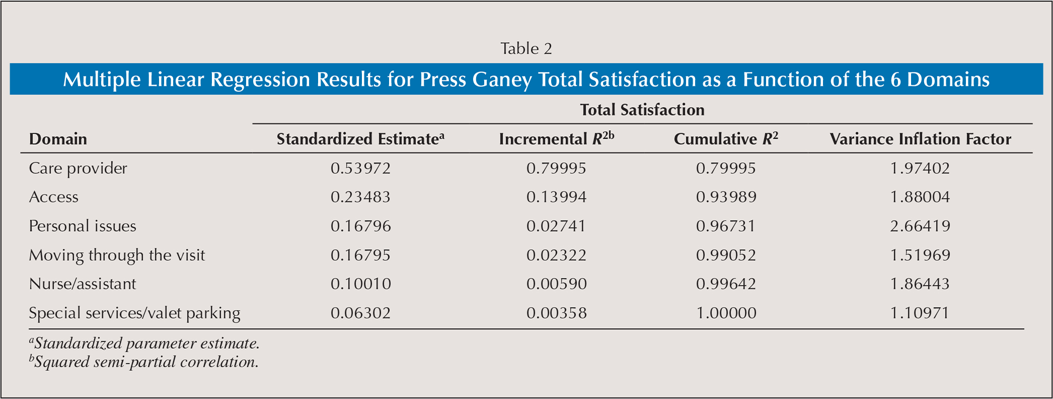 Multiple Linear Regression Results for Press Ganey Total Satisfaction as a Function of the 6 Domains