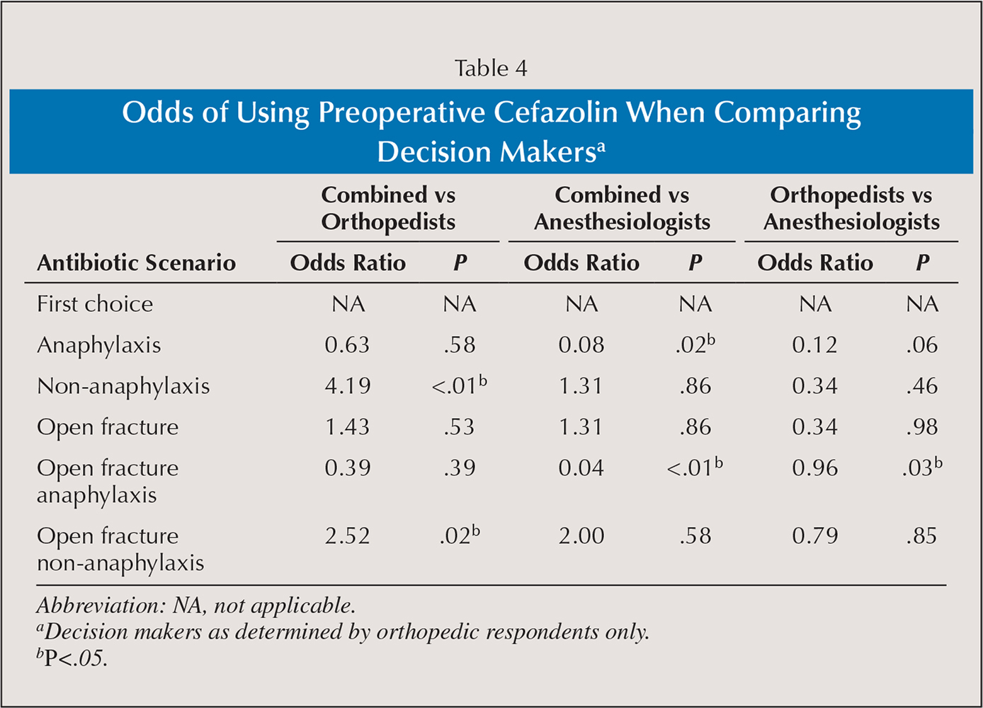 Odds of Using Preoperative Cefazolin When Comparing Decision Makersa
